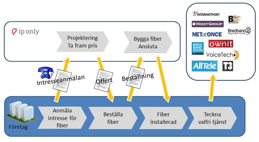 fiber till företag
