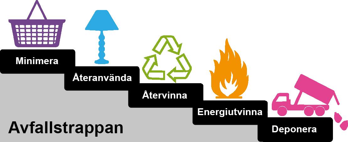 lämna farligt avfall företag